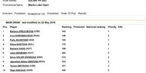 Stratovní listina Macha Lake open